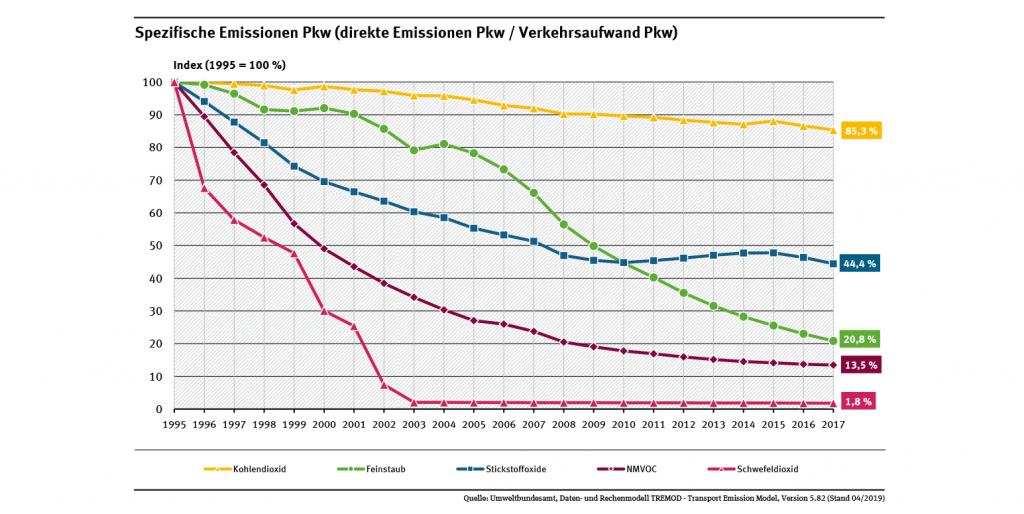 Spezifische Emissionen PKW