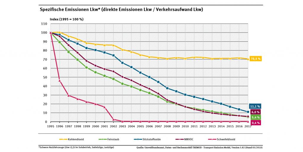Spezifische Emissionen LKW