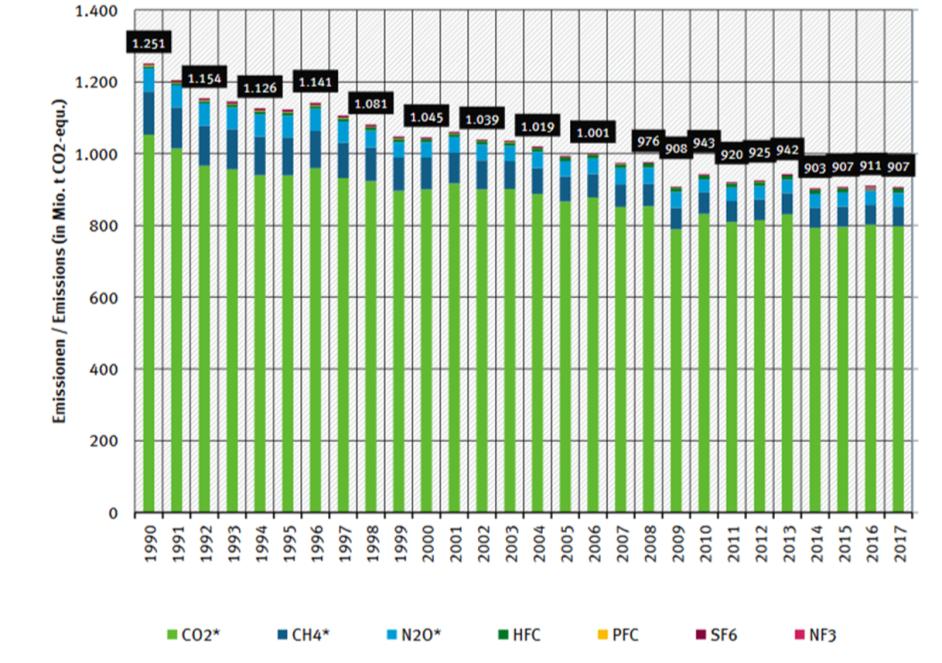 Jährliche-Treibhausgase-in-Deutschland-seit-1990-nach-Treibhausgasen