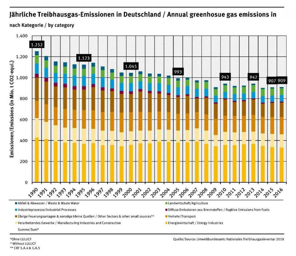 Jährliche Treibhausgas-Emissionen in Deutschland nach Sektoren